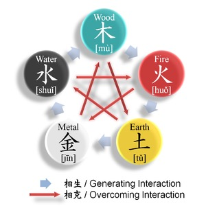 The Wu Xing cycle of five elements/phases from Wikipedia. The words in square brackets are Chinese, the Japanese equivalents are mizu or sui for water; hi or ka for fire; chi, tsuchi or ji for earth; kin for metal, and ki for wood. Wu Xing (gogyo) and yinyang (inyo) are closely related. They have a long history in Japan, especially in the context of Onmyodo, or In'Yodo - translated as the way of Yin and Yang.