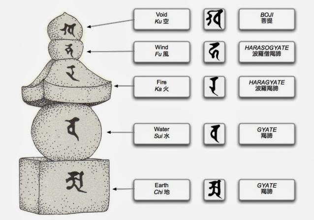 Zen And The Five Elements Elemental Japan